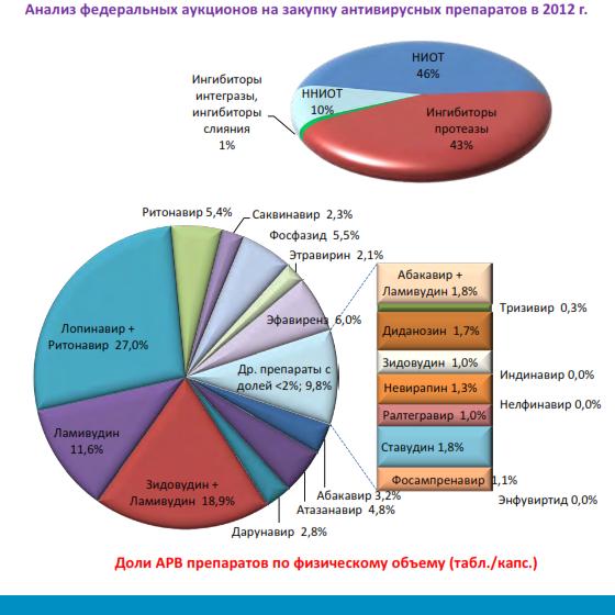 Анализ рынка антиретровирусных