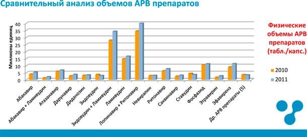 Анализ федеральных закупок антиретровирусных препаратов в 2011 году — Сравнительный анализ объемов АРВ препаратов 2010-2011 годы
